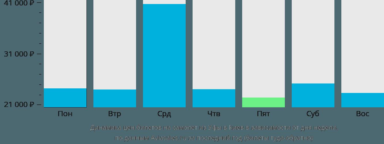 Динамика цен билетов на самолет из Уфы в Киев в зависимости от дня недели