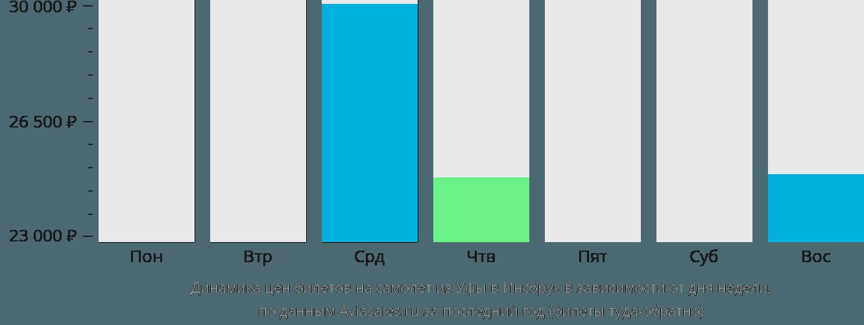 Динамика цен билетов на самолет из Уфы в Инсбрук в зависимости от дня недели