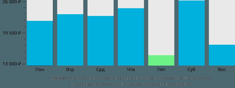 Динамика цен билетов на самолет из Уфы в Когалым в зависимости от дня недели