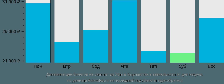 Динамика цен билетов на самолет из Уфы в Кыргызстан в зависимости от дня недели