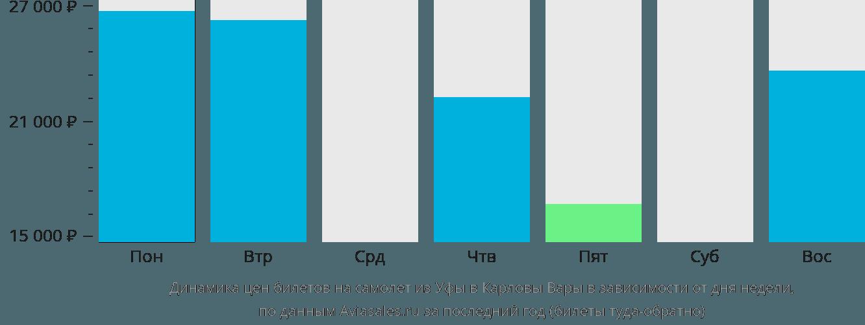 Динамика цен билетов на самолет из Уфы в Карловы Вары в зависимости от дня недели