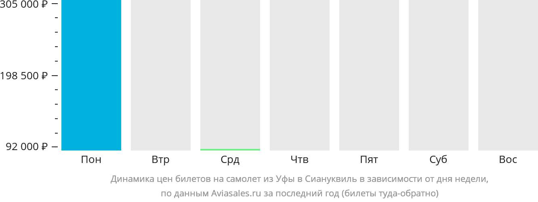 Динамика цен билетов на самолет из Уфы в Сиануквиль в зависимости от дня недели