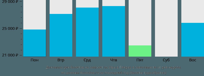 Динамика цен билетов на самолет из Уфы в Гянджу в зависимости от дня недели