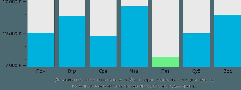 Динамика цен билетов на самолёт из Уфы в Киров в зависимости от дня недели