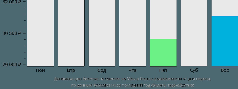 Динамика цен билетов на самолет из Уфы в Конью в зависимости от дня недели