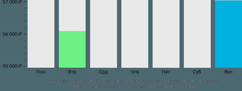Динамика цен билетов на самолет из Уфы на Лангкави в зависимости от дня недели
