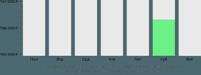 Динамика цен билетов на самолет из Уфы в Лонгйир в зависимости от дня недели