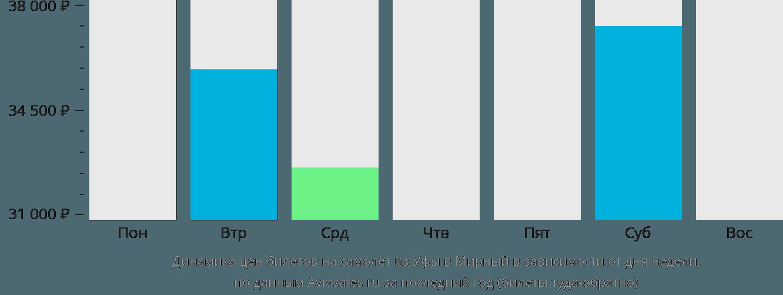 Динамика цен билетов на самолет из Уфы в Мирный в зависимости от дня недели