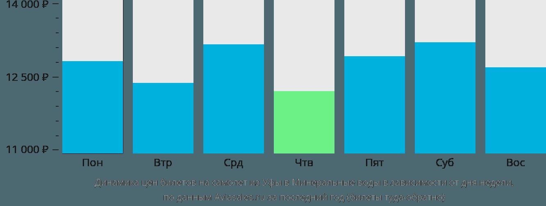 Динамика цен билетов на самолет из Уфы в Минеральные воды в зависимости от дня недели
