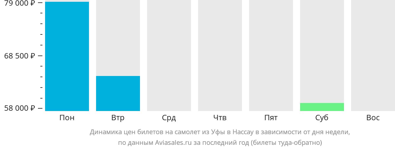 Динамика цен билетов на самолет из Уфы в Нассау в зависимости от дня недели