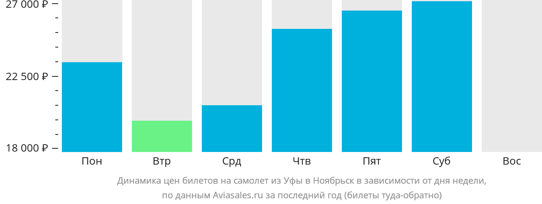Динамика цен билетов на самолет из Уфы в Ноябрьск в зависимости от дня недели