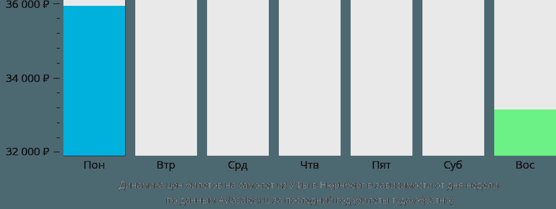 Динамика цен билетов на самолет из Уфы в Нюрнберг в зависимости от дня недели