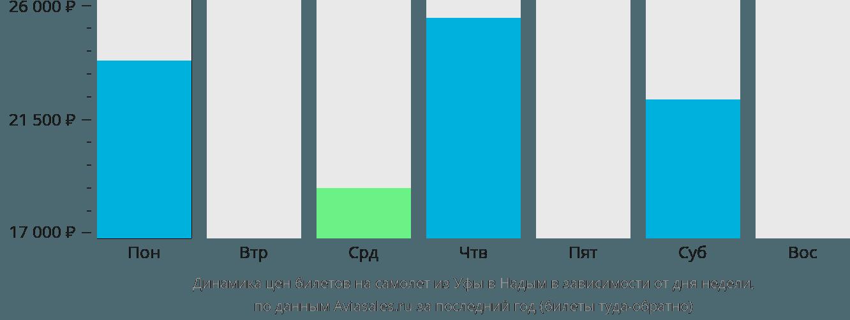 Динамика цен билетов на самолет из Уфы в Надым в зависимости от дня недели