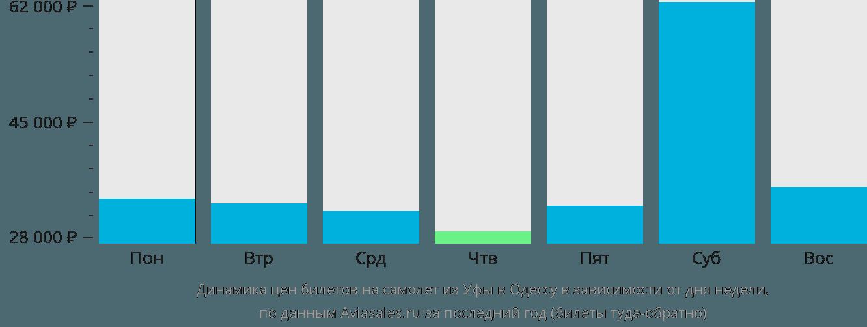 Динамика цен билетов на самолет из Уфы в Одессу в зависимости от дня недели