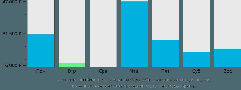 Динамика цен билетов на самолет из Уфы в Ош в зависимости от дня недели