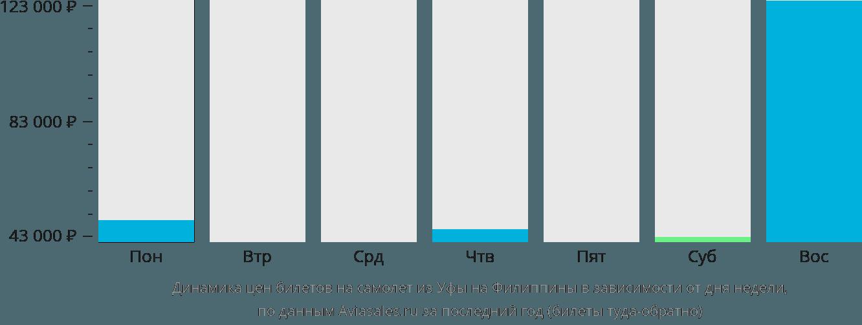Динамика цен билетов на самолет из Уфы на Филиппины в зависимости от дня недели
