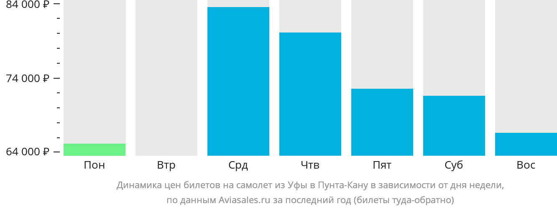 Динамика цен билетов на самолет из Уфы в Пунта-Кану в зависимости от дня недели