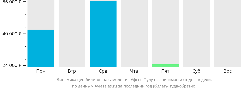 Динамика цен билетов на самолёт из Уфы в Пулу в зависимости от дня недели