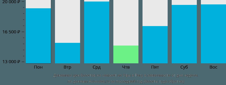 Динамика цен билетов на самолет из Уфы в Ригу в зависимости от дня недели
