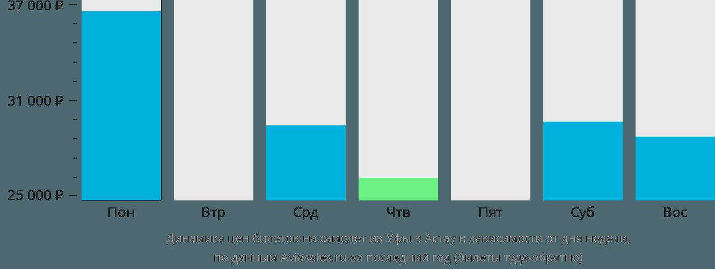 Динамика цен билетов на самолет из Уфы в Актау в зависимости от дня недели