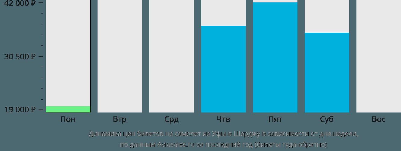 Динамика цен билетов на самолёт из Уфы в Шарджу в зависимости от дня недели