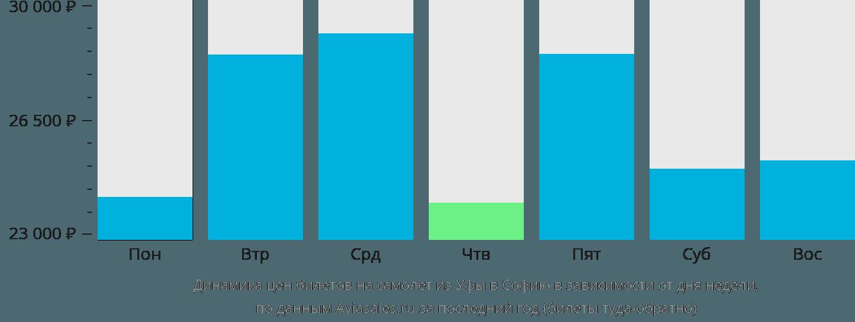 Динамика цен билетов на самолёт из Уфы в Софию в зависимости от дня недели