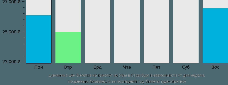 Динамика цен билетов на самолет из Уфы в Страсбург в зависимости от дня недели