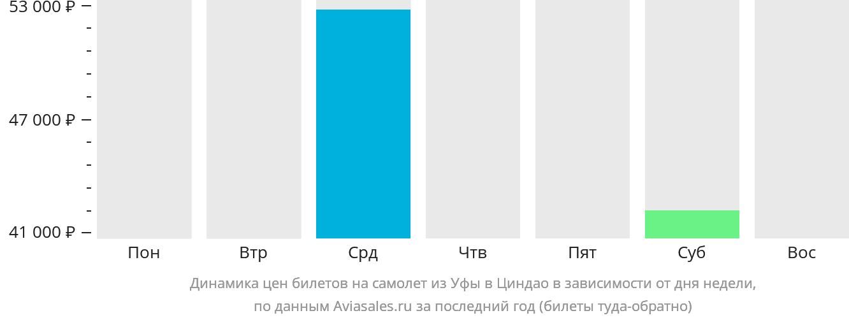 Динамика цен билетов на самолет из Уфы в Циндао в зависимости от дня недели