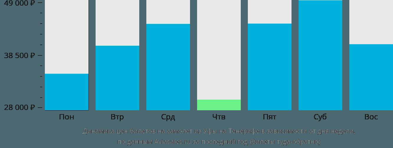 Динамика цен билетов на самолет из Уфы на Тенерифе в зависимости от дня недели