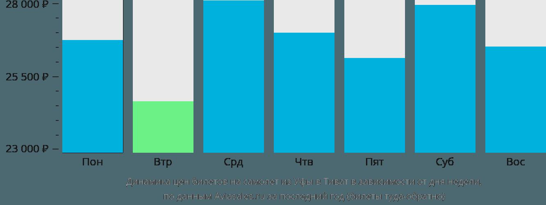 Динамика цен билетов на самолет из Уфы в Тиват в зависимости от дня недели
