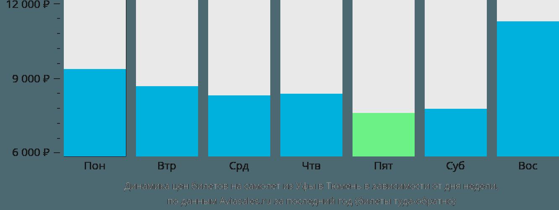 Динамика цен билетов на самолет из Уфы в Тюмень в зависимости от дня недели