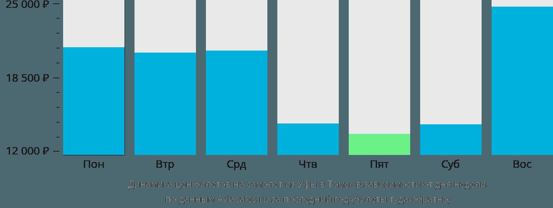 Динамика цен билетов на самолет из Уфы в Томск в зависимости от дня недели