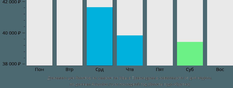 Динамика цен билетов на самолет из Уфы в Тривандрам в зависимости от дня недели