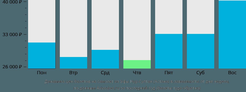 Динамика цен билетов на самолет из Уфы в Астану в зависимости от дня недели