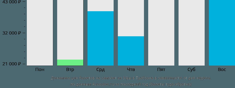 Динамика цен билетов на самолет из Уфы в Трабзона в зависимости от дня недели