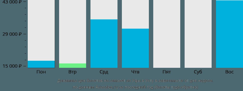 Динамика цен билетов на самолет из Уфы в Ухту в зависимости от дня недели