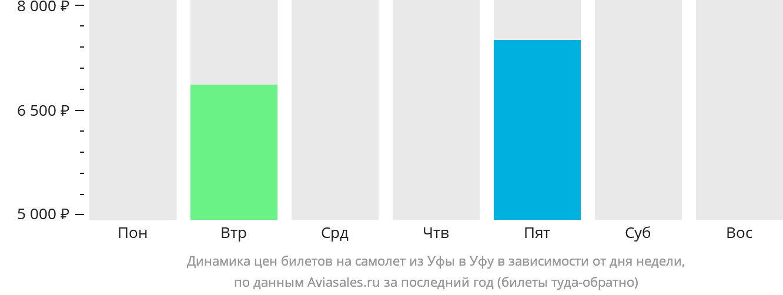 Динамика цен билетов на самолет из Уфы в Уфу в зависимости от дня недели