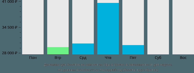 Динамика цен билетов на самолёт из Уфы в Ургенч в зависимости от дня недели