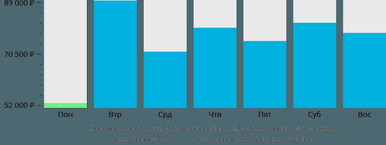 Динамика цен билетов на самолет из Уфы в США в зависимости от дня недели