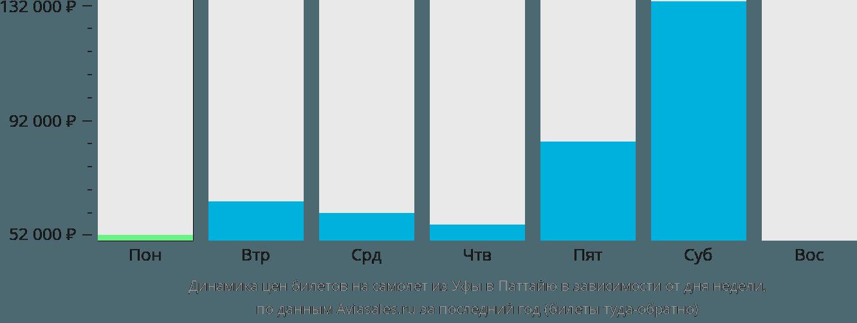 Динамика цен билетов на самолет из Уфы в Паттайю в зависимости от дня недели