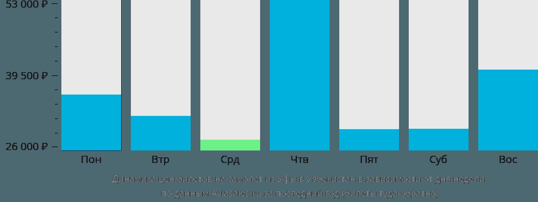 Динамика цен билетов на самолёт из Уфы в Узбекистан в зависимости от дня недели