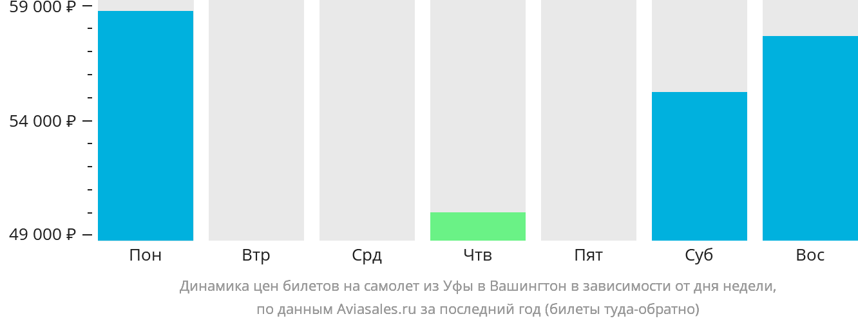 Динамика цен билетов на самолет из Уфы в Вашингтон в зависимости от дня недели