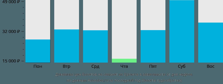 Динамика цен билетов на самолет из Ургенча в зависимости от дня недели