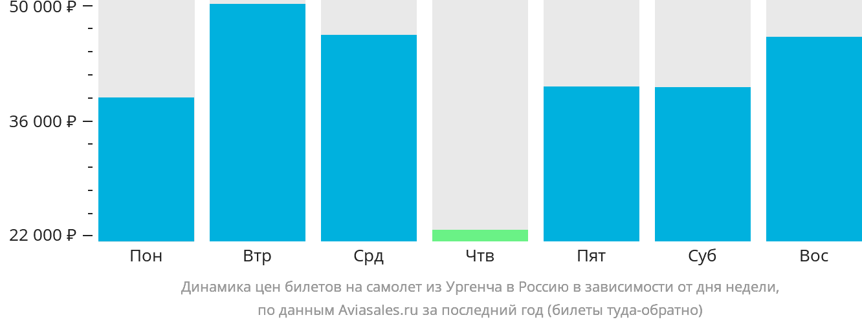 Динамика цен билетов на самолёт из Ургенча в Россию в зависимости от дня недели