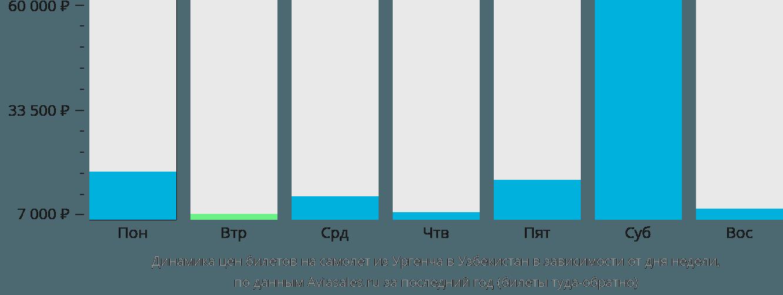 Динамика цен билетов на самолёт из Ургенча в Узбекистан в зависимости от дня недели