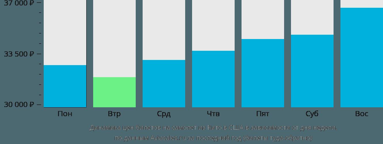 Динамика цен билетов на самолет из Кито в США в зависимости от дня недели