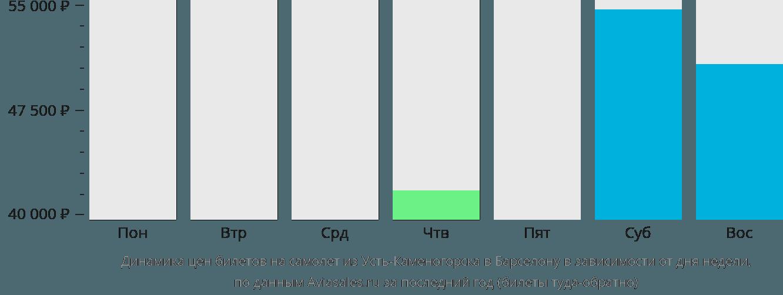 Динамика цен билетов на самолет из Усть-Каменогорска в Барселону в зависимости от дня недели
