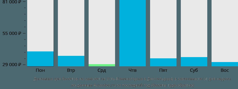 Динамика цен билетов на самолёт из Усть-Каменогорска в Дюссельдорф в зависимости от дня недели