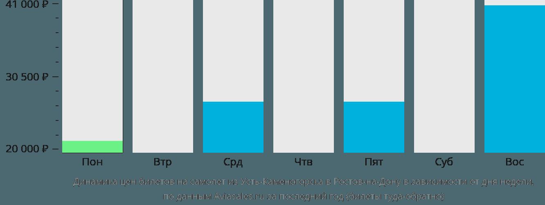 Динамика цен билетов на самолет из Усть-Каменогорска в Ростов-на-Дону в зависимости от дня недели