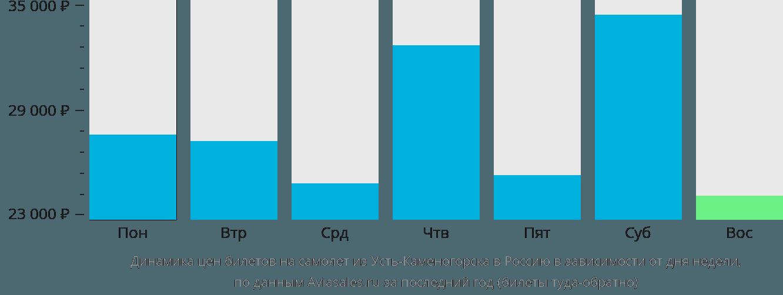 Динамика цен билетов на самолет из Усть-Каменогорска в Россию в зависимости от дня недели